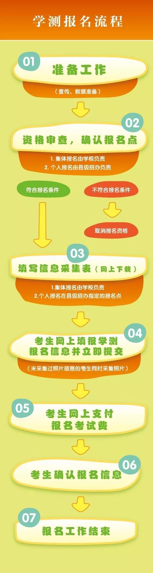 表情 江苏省学业水平测试报名流程图 江苏高考志愿填报系统 最专业权威的志愿 表情