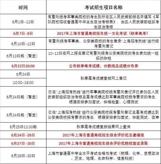 表情 2017上海高考分数线预测上海一本大学排名2017上海高考成绩查询系统入口  表情