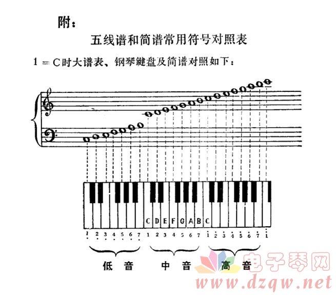 表情 附 五线谱和简谱常用符号对照表 1 C时大谱表 钢琴键盘及简谱对