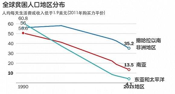 人口收入分布_中国人口分布图 中国人口收入分布图