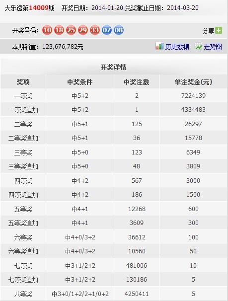 加 中5+0 走势图 大乐透第14009期开奖日期:2014-01-20兑奖截?-表
