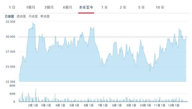 华润置地上涨逾3%,至35.5港元
