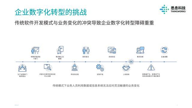 36氪首發 | 解決工業領域定制化嚴重的痛點,工業零代碼數字化平臺「悉息科技」獲得超千萬人民幣Pre – A輪融資
