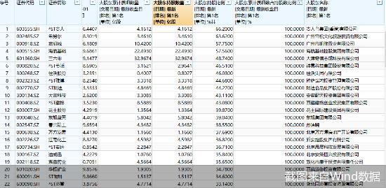 年終策劃之A股公司大股東質押:104股預警,大連亞聖等年內股價腰斬
