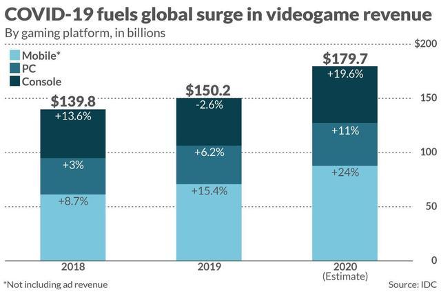 疫情推動 電子遊戲全球營收高於體育和電影之和