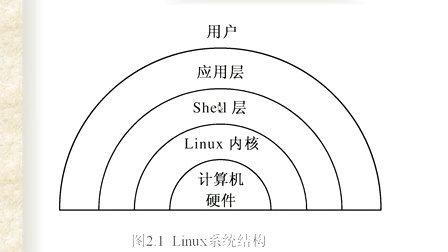3——Linux系统介绍、安装与基本操作